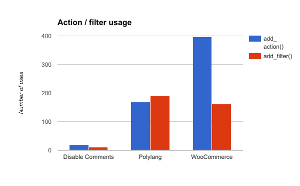 A graph showing uses of add_filter() and add_action() in three WordPress plugins