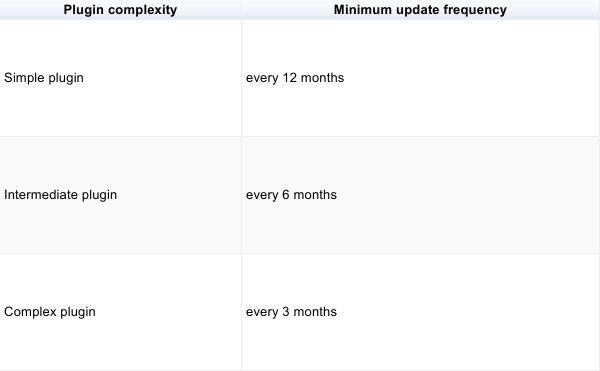 Sample plugin: every 12 months, Intermediate plugin: every 6 months, Complex plugin: every 3 months